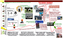 Infographic on the Housing Bubble: the Inside Job Edition (w/ snark)