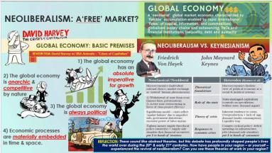 Infographic of economic theories: David Harvey, Friedrich Hayek, & John M. Keynes