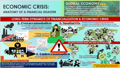 Economic Geography Infographic: David Harvey's theory of accumulation crises and the spatial fix